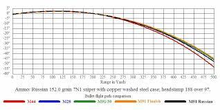 54 Cogent Sniper Bullet Drop Chart