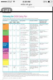 Diet Chart For High Blood Pressure Patient High Blood Pressure Dash Diet Plan Dash Diet Recipes