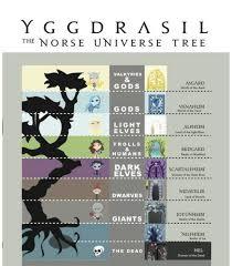 Norse Mythology Chart Nine Worlds Of Norse Mythology Mythology Norse Mythology
