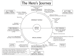 Narrative Development Chart Narrative Development Drawing Drama Design