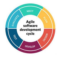 software development methodology 10 key principles of agile software development
