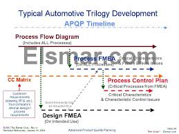 Link Between Fmea Flow Chart And Control Plan