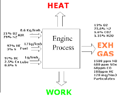 motor combustion process sox generation is a function only of the fuel oil sulphur level and is therefore best addressed by burning lower sulphur fuels emissions are considered low
