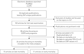 C Reactive Protein Level Predicts Mortality In Copd A