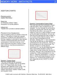 Math Facts Chart Memory Work Math Facts 1 Pdf Free Download