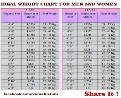 Weight Charts Charter Definition Quizlet – Newscellar.info