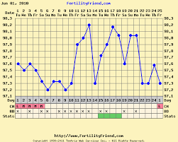Anovulatory Cycle Chart Greetings From Nowhere Nm Bbt Charts