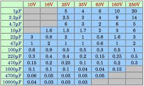 Index Of Stuff Esr Charts
