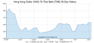 Forex Rmb Hkd Exchange Rates Graph Us Dollar Chinese