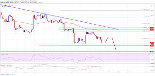 Ethereum Kraken Chart Ethereum Price Analysis Eth Usd Could Revisit 100 Altnews Nu