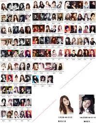 All Kpop Chart Girl Group Members Age Ranking Chart Creates Buzz Allkpop