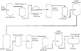 Industrial Production Of Vinegar Flow Chart 23 Disclosed Rum Process Flow Diagram