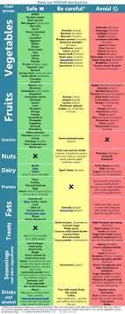 Fructose Intolerance food List, live well - jillian