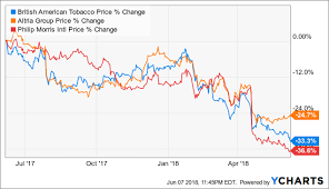 How Much Worse Can It Get For Philip Morris Philip Morris