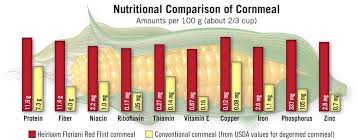 nutrient value of cornmeal