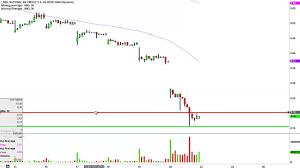National Bank Of Greece Sa Nbg Stock Chart Technical Analysis For 11 20 15