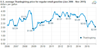 U S Gasoline Prices This Thanksgiving Are The Lowest In