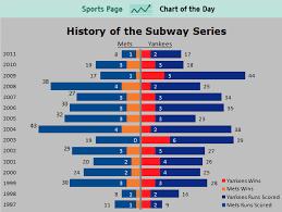 Subway Stock Price Chart May 2011