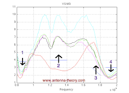 Swr Loss Chart Vswr