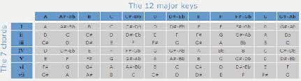 Guitar Chord Conversion Chart 47 High Quality Guitar To Piano Chord Converter