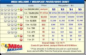 Mega Millions Chart Mega Millions Calottery Mega Millions Fllott Com