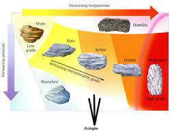Metamorphic Rock Chart Rock Climbing High Blog
