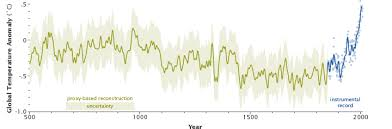 Global Temperature Chart 10000 Years Global Warming
