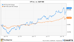 Hp Chart Is Hp Inc A Turnaround Buy The Motley Fool