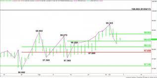 U S Dollar Index Futures Dx Technical Analysis Weakens