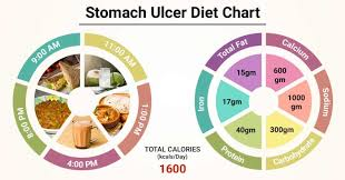 Diet Chart For Stomach Ulcer Patient Stomach Ulcer Diet