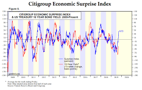 Citi Economic Surprise Index Chart Heres Why The Bond Market Rally May Be Running Out Of Steam