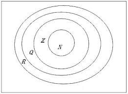 Real Numbers Venn Diagram The Open Door Web Site Math Studies Simple Set Notation