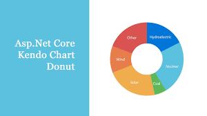 Asp Net Core Kendo Chart Donut