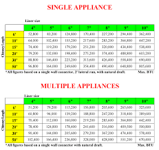 below are liner sizing charts gas oil appliance liners
