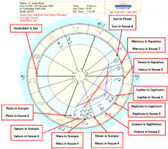 Understanding Astrology Birth Chart Astrology Birth Chart Interpretation A Step By Step Guide
