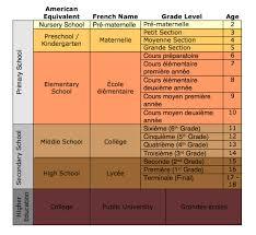 french education system structure of the french education vocational education