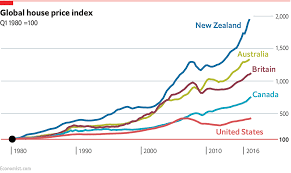 Sydney House Prices Chart 2018 The System Is Broken Which Australian City Has The Most