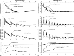 Tc Shockwave Ballistic Chart Hunting Simplified Shockwave Analysis Of The Standard Penetration