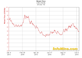 Lme Nickel Inventory Chart Nickel Monthly News For The Month Of December 2018 Seeking