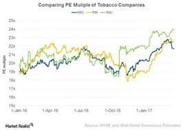 Rai Stock Price Chart Mo Pm And Rai Comparing Valuation Multiples Market Realist