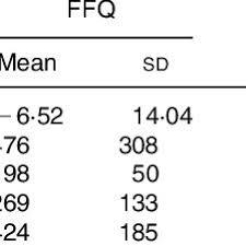 Pral Alkaline Chart Intake Of Potential Renal Acid Load Pral And Food Types