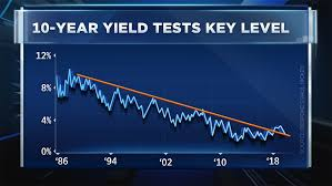 Bond Market Today Chart Chart Points To Extremely Overbought Conditions In Bond Market
