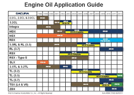 Castrol Oil Chart Mercedes Benz Engine Oil Capacity Chart Engine Oil