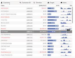 How To Add Minicharts To Qlik Sense Tables Qlik Community