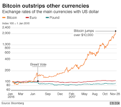 The lowest change rate in last month between bitcoins and euro currencies was on sun, 14 mar 2021. What Is Bitcoin Bbc News