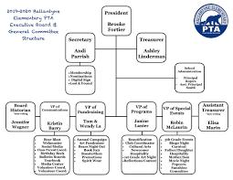 Pta Organization Chart