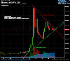 Which Way Will Ans Neo Go Ans Neo Btc Technical Analysis