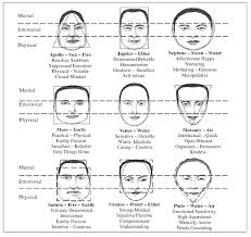 Chinese Medicine Face Reading Chart Irama The Power Of Face Reading Your Face Never Lies