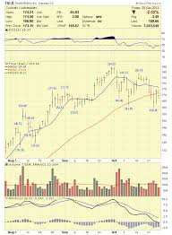 Lrttf Chart Penny Stocks To Watch 2019 Who Discovered Crude Oil