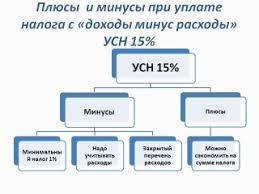 Упрощенная Система Налогообложения Диплом